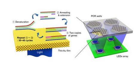 细数近年来LED在医疗领域的突破性研究铸造件